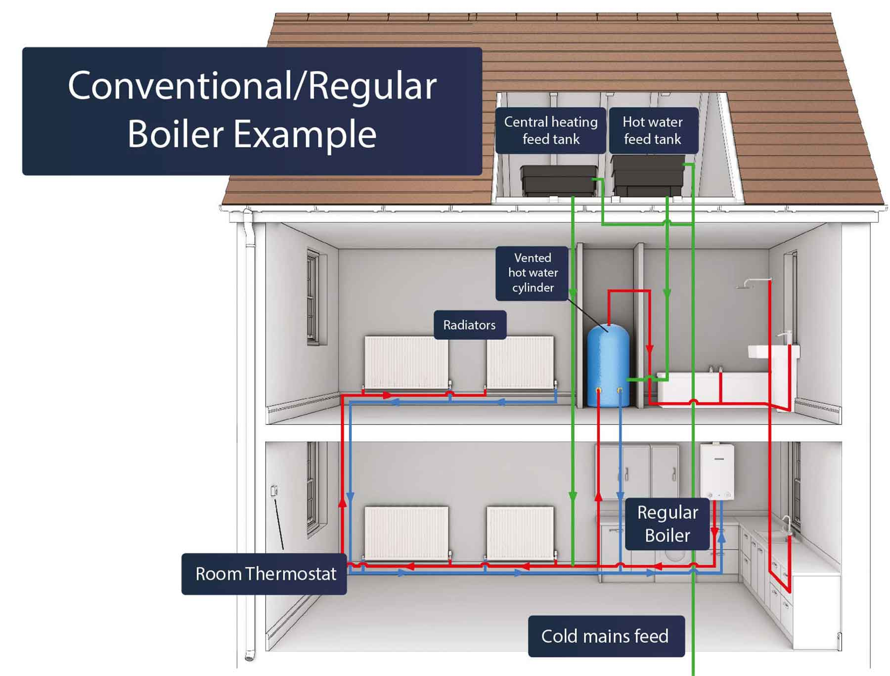 Different Types of Boiler - Combi or Conventional